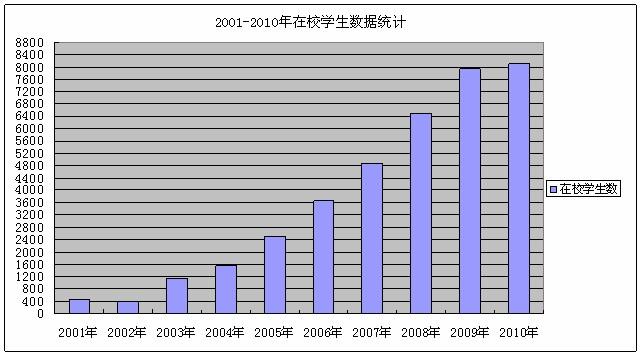 2001-2010年在校学生数据统计
