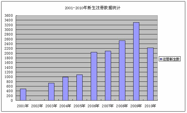 2001-2010年新生注册数据统计